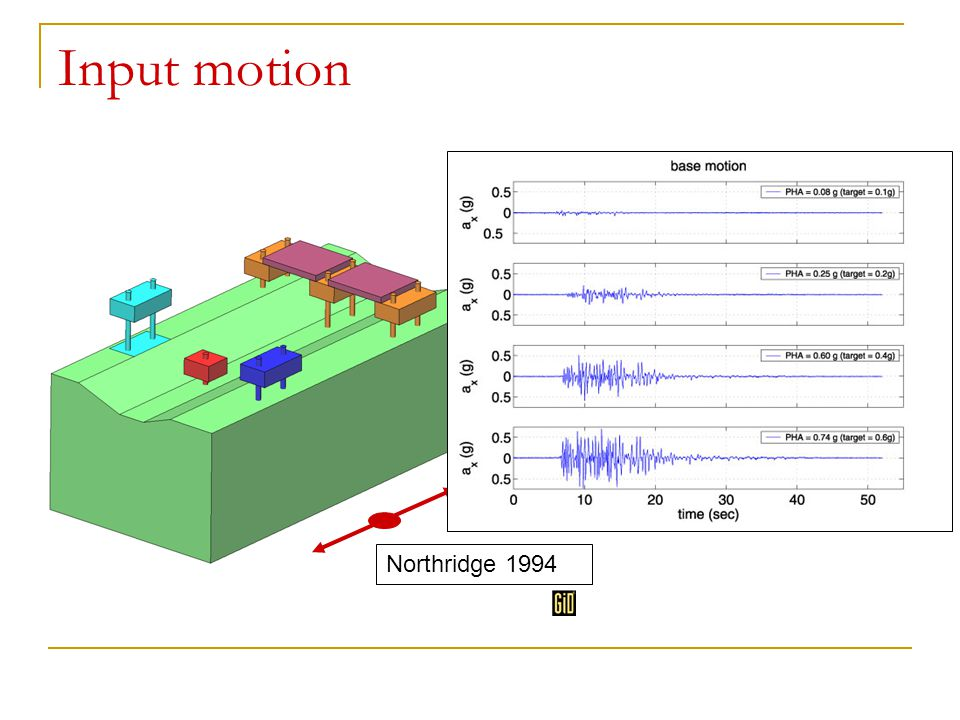 Input motion Northridge 1994