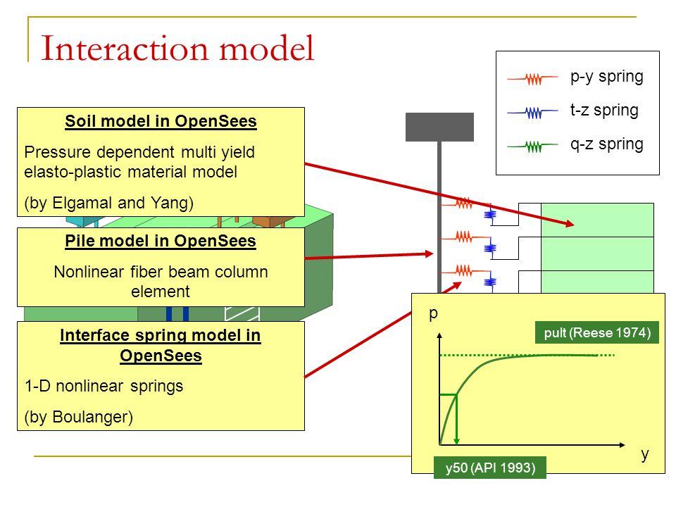 Interaction model p-y spring t-z spring q-z spring Soil model in OpenSees Pressure dependent multi yield elasto-plastic material model (by Elgamal and