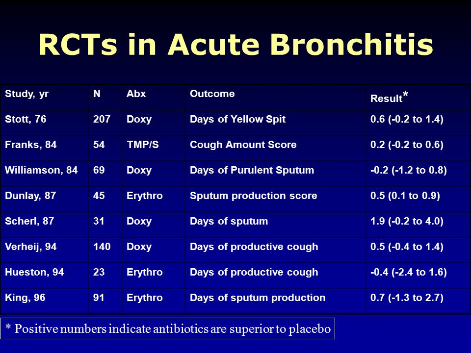 RCTs in Acute Bronchitis Study, yrNAbxOutcome Result * Stott, 76207DoxyDays of Yellow Spit0.6 (-0.2 to 1.4) Franks, 8454TMP/SCough Amount Score0.2 (-0.2 to 0.6) Williamson, 8469DoxyDays of Purulent Sputum-0.2 (-1.2 to 0.8) Dunlay, 8745ErythroSputum production score0.5 (0.1 to 0.9) Scherl, 8731DoxyDays of sputum1.9 (-0.2 to 4.0) Verheij, 94140DoxyDays of productive cough0.5 (-0.4 to 1.4) Hueston, 9423ErythroDays of productive cough-0.4 (-2.4 to 1.6) King, 9691ErythroDays of sputum production0.7 (-1.3 to 2.7) * Positive numbers indicate antibiotics are superior to placebo