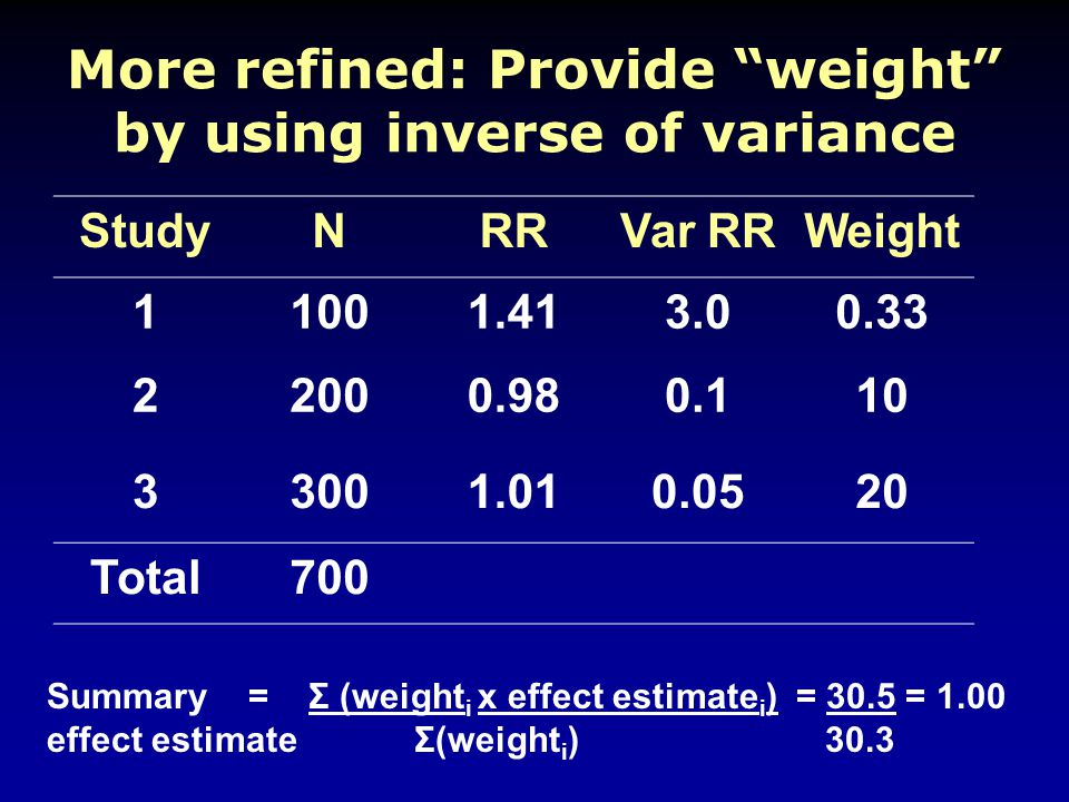 More refined: Provide weight by using inverse of variance Summary = Σ (weight i x effect estimate i ) = 30.5 = 1.00 effect estimate Σ(weight i ) 30.3 StudyNRRVar RRWeight 11001.413.00.33 22000.980.110 33001.010.0520 Total700