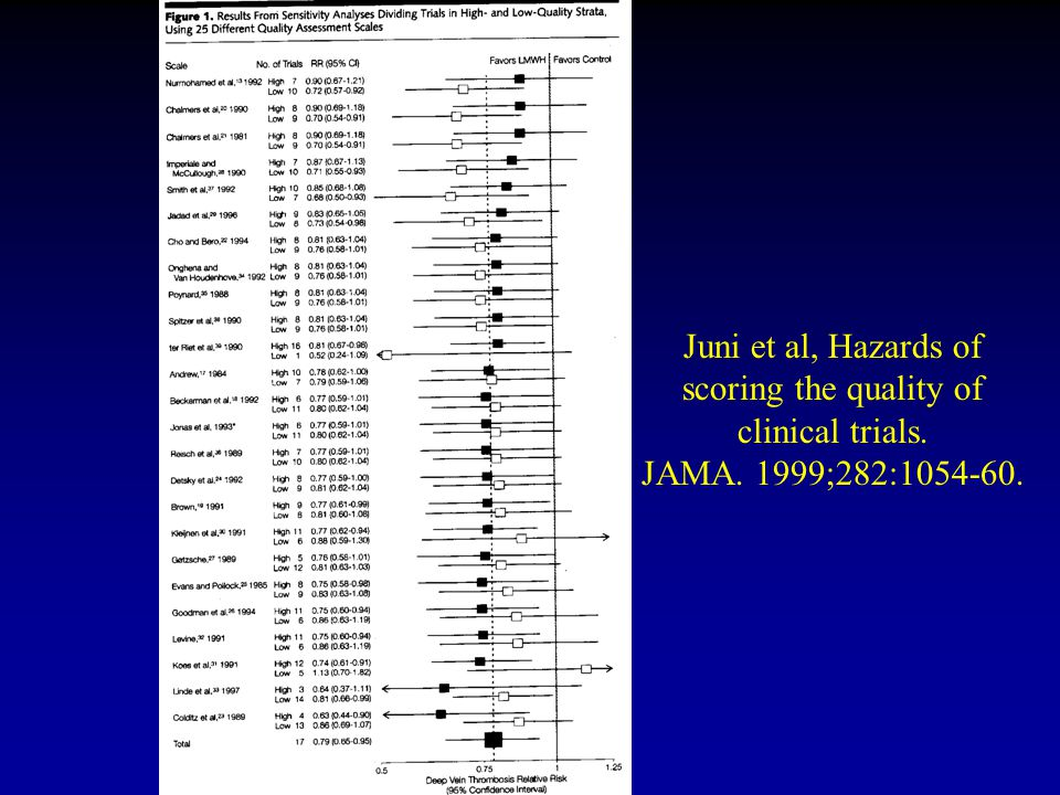 Juni et al, Hazards of scoring the quality of clinical trials. JAMA. 1999;282:1054-60.