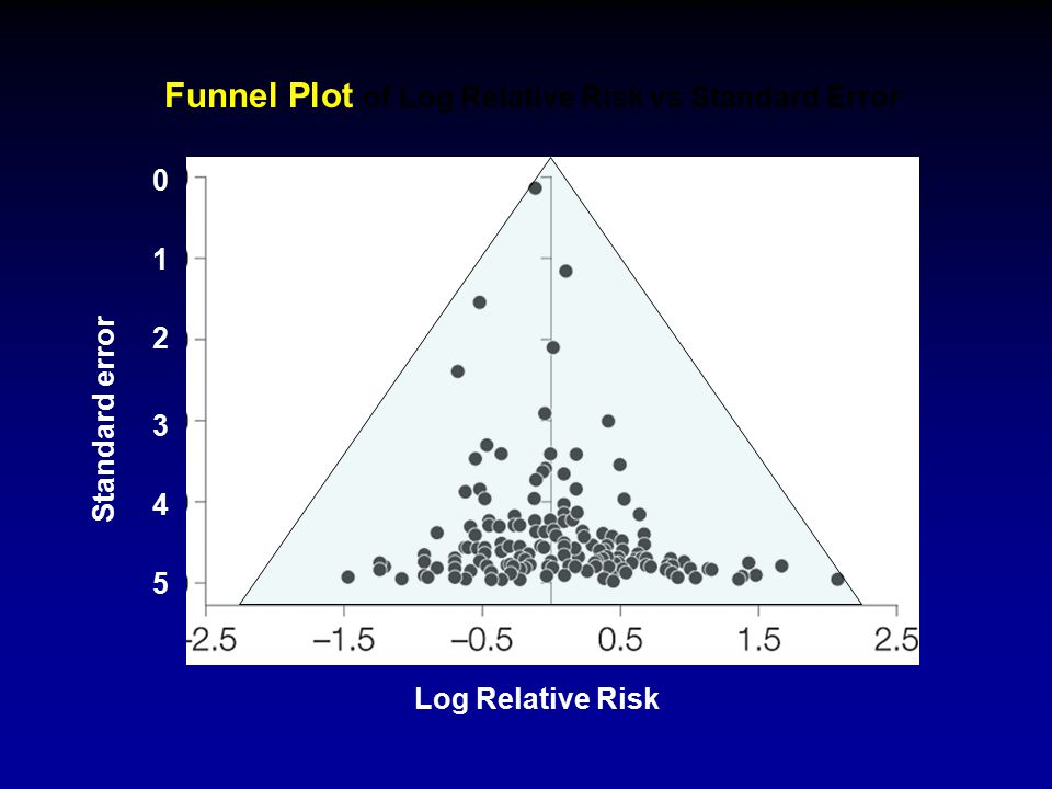 Funnel Plot of Log Relative Risk vs Standard Error Log Relative Risk Standard error 5 4 3 2 1 0