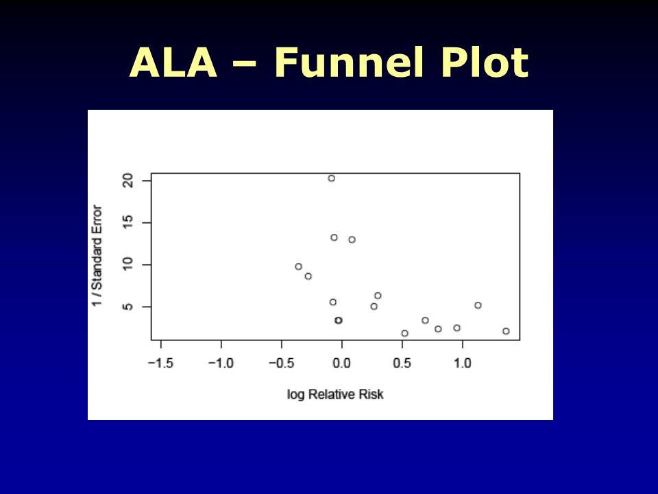ALA – Funnel Plot