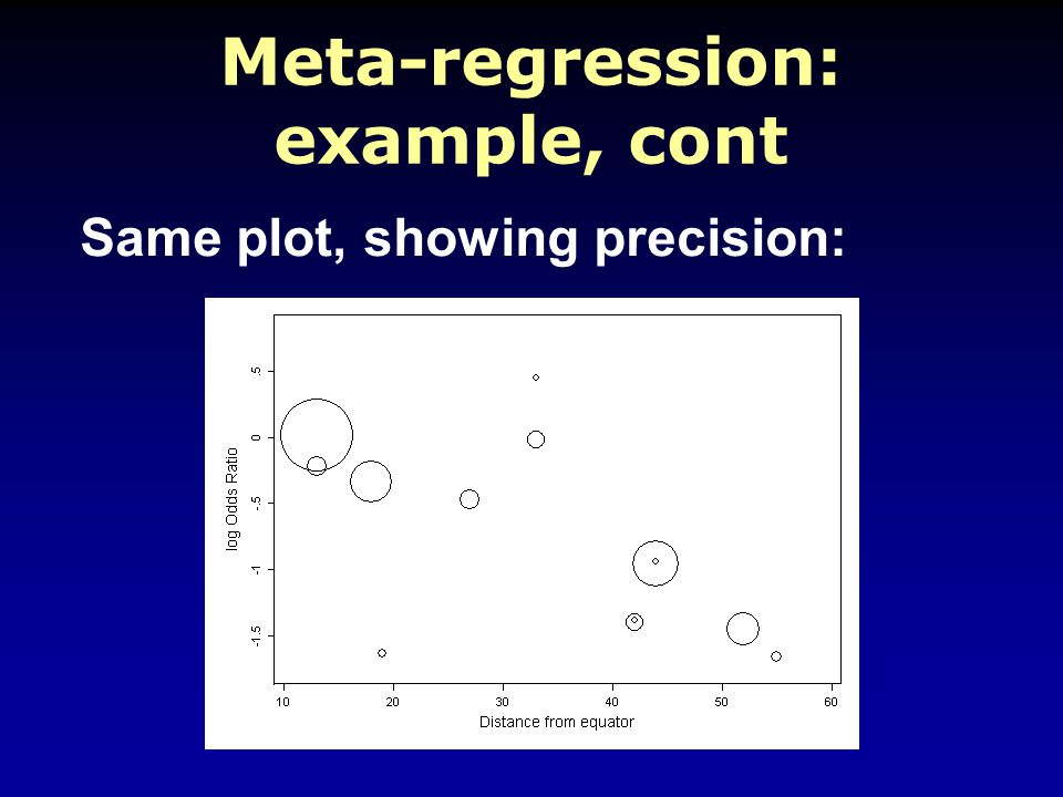 Meta-regression: example, cont Same plot, showing precision: