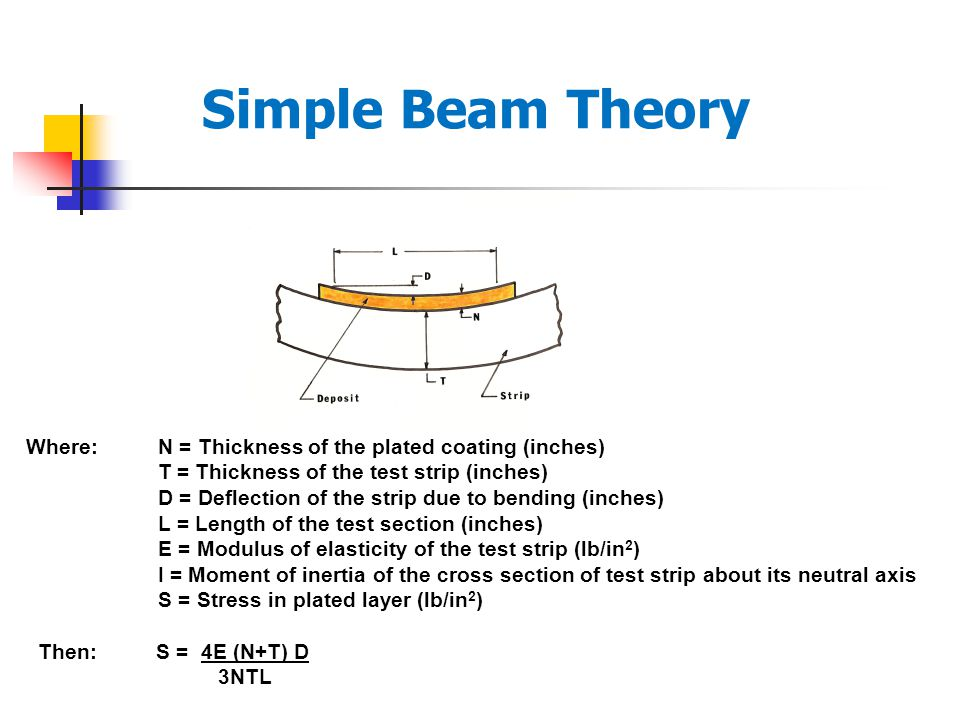 Simple Beam Theory Where: N = Thickness of the plated coating (inches) T = Thickness of the test strip (inches) D = Deflection of the strip due to bending (inches) L = Length of the test section (inches) E = Modulus of elasticity of the test strip (lb/in 2 ) I = Moment of inertia of the cross section of test strip about its neutral axis S = Stress in plated layer (lb/in 2 ) Then: S = 4E (N+T) D 3NTL