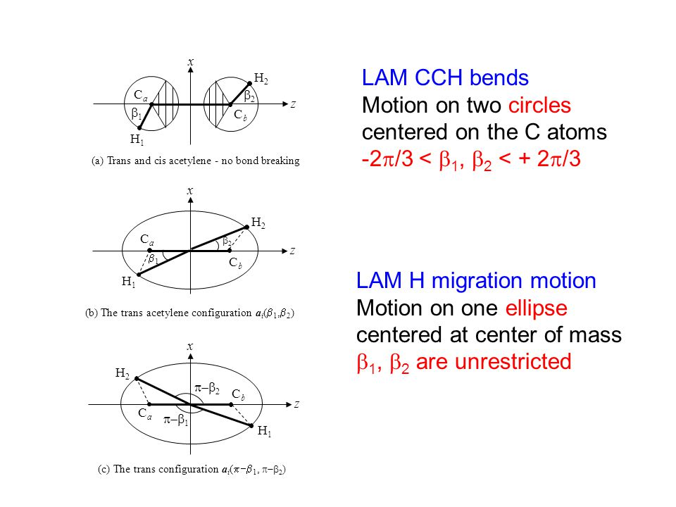 LAMs lead to a multiple valued coordinate system  The coordinates { , ,  1,  2 } = {K-rotation, HCCH torsion, HCC bend, CCH bend} for a given configuration in space are not unique.