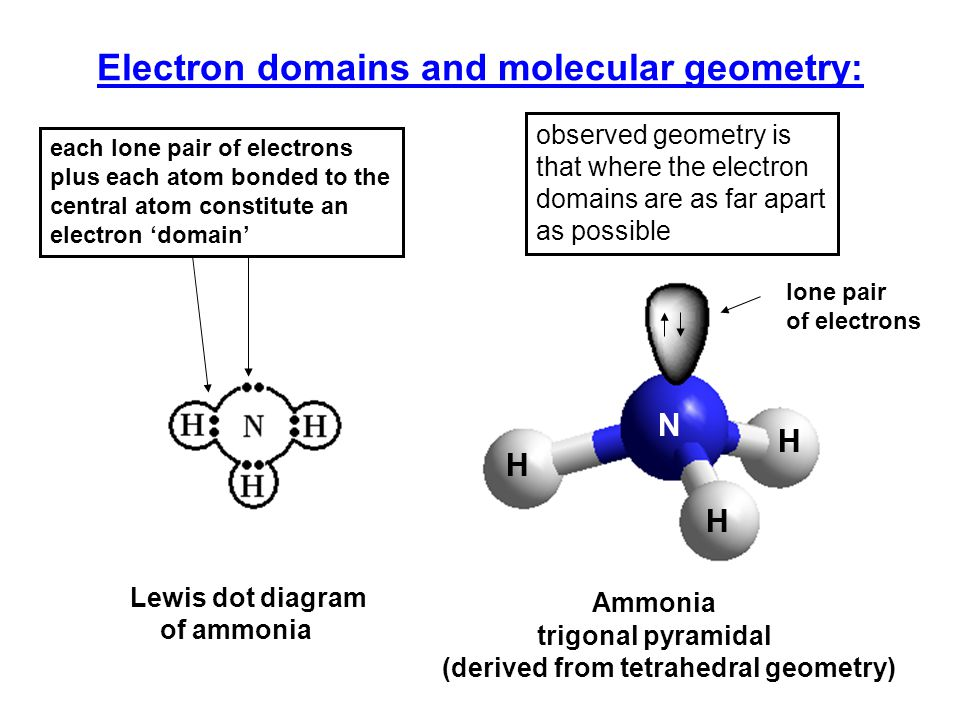 Using VSEPR In order to use VSEPR to predict molecular structure: 1)Draw up Lewis dot diagram for the molecule or ion.