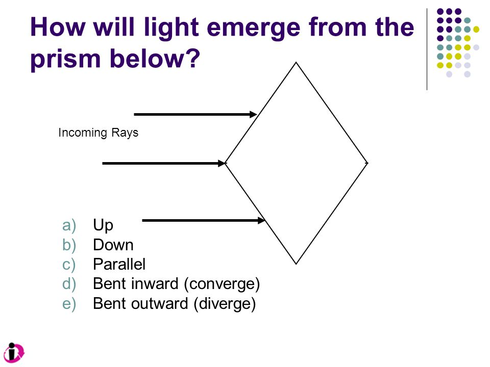 How will light emerge from the prism below? Incoming Rays a)Up b)Down c)Parallel d)Bent inward (converge) e)Bent outward (diverge)