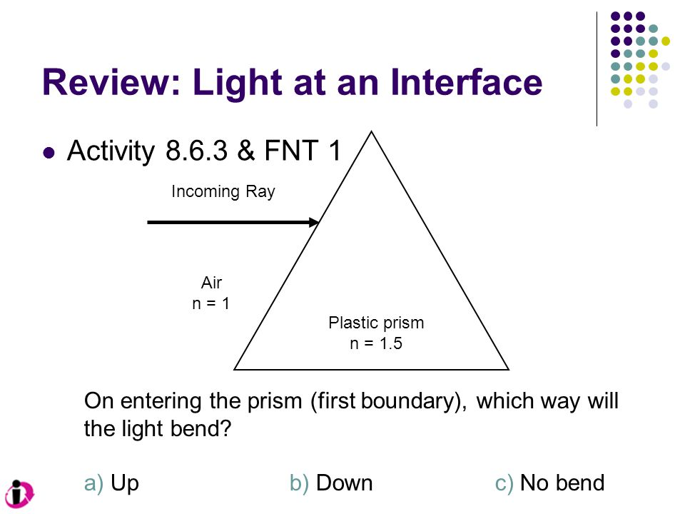 Review: Light at an Interface Activity 8.6.3 & FNT 1 Incoming Ray Plastic prism n = 1.5 On entering the prism (first boundary), which way will the lig