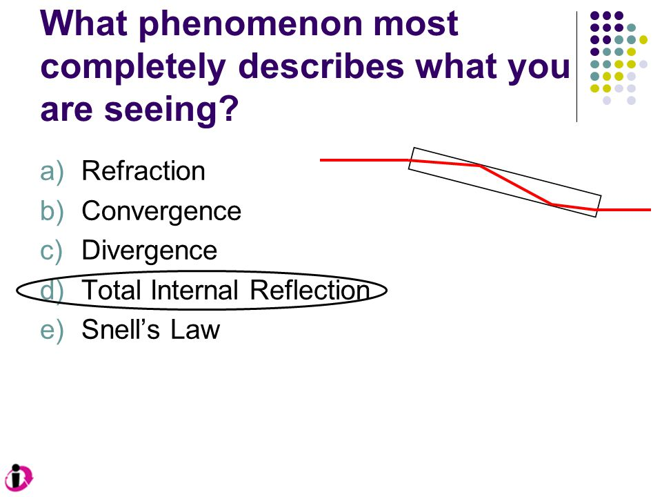 What phenomenon most completely describes what you are seeing? a)Refraction b)Convergence c)Divergence d)Total Internal Reflection e)Snell's Law