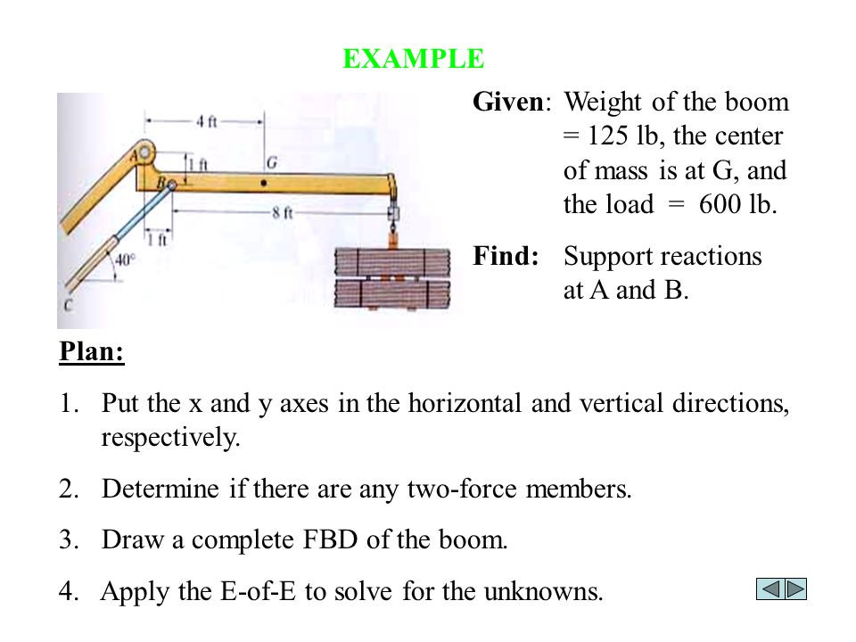 EXAMPLE Given:Weight of the boom = 125 lb, the center of mass is at G, and the load = 600 lb.
