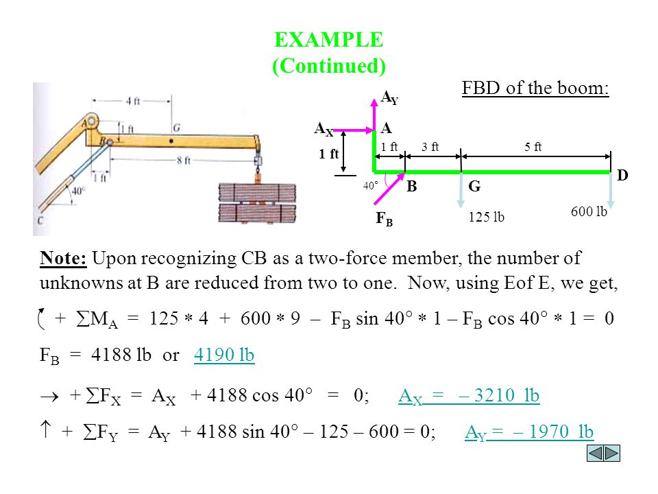 EXAMPLE (Continued) Note: Upon recognizing CB as a two-force member, the number of unknowns at B are reduced from two to one.