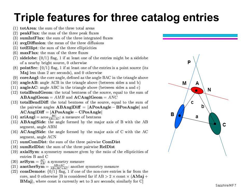 Sapphire/IKF 7 CASC Triple features for three catalog entries A B C M N P a c b