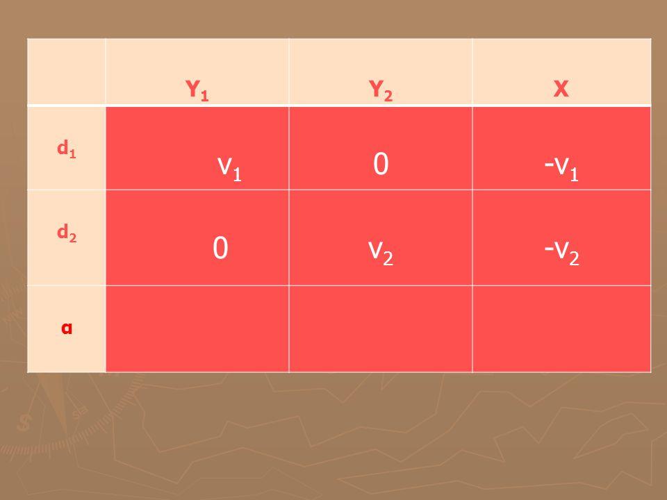 Y1 Y1 Y2Y2 X d1d1 v 1 0-v 1 d2d2 0v2v2 -v 2 α