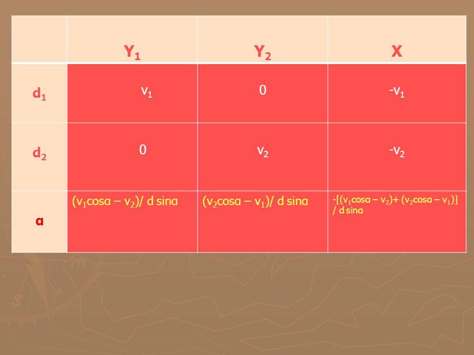 Y1 Y1 Y2Y2 X d1d1 v 1 0-v 1 d2d2 0v2v2 -v 2 α (v 1 cosα – v 2 )/ d sinα(v 2 cosα – v 1 )/ d sinα -[(v 1 cosα – v 2 )+ (v 2 cosα – v 1 )] / d sinα