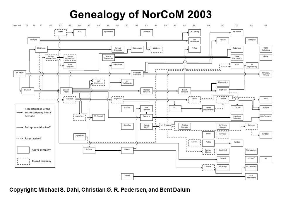 Genealogy of NorCoM 2003 Copyright: Michael S. Dahl, Christian Ø. R. Pedersen, and Bent Dalum