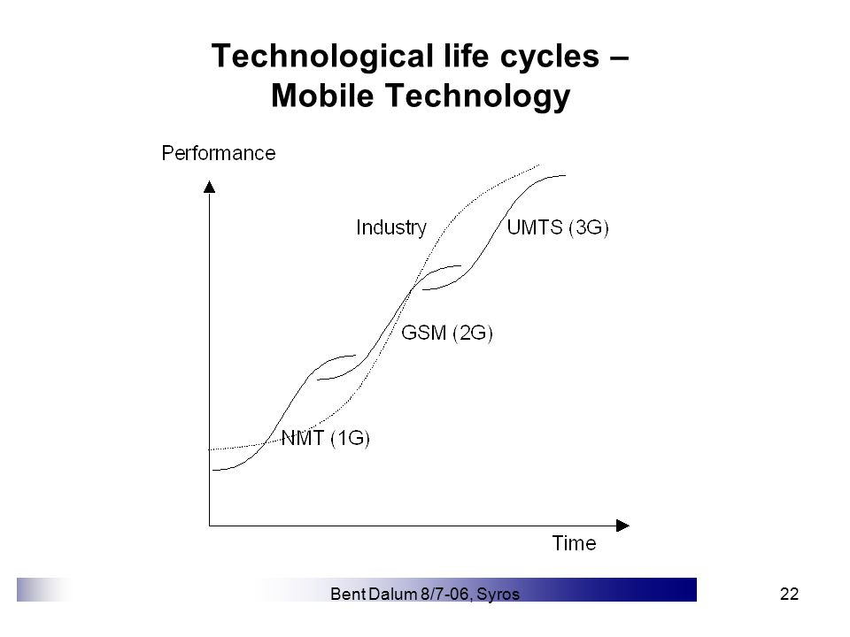 Bent Dalum 8/7-06, Syros22 Technological life cycles – Mobile Technology