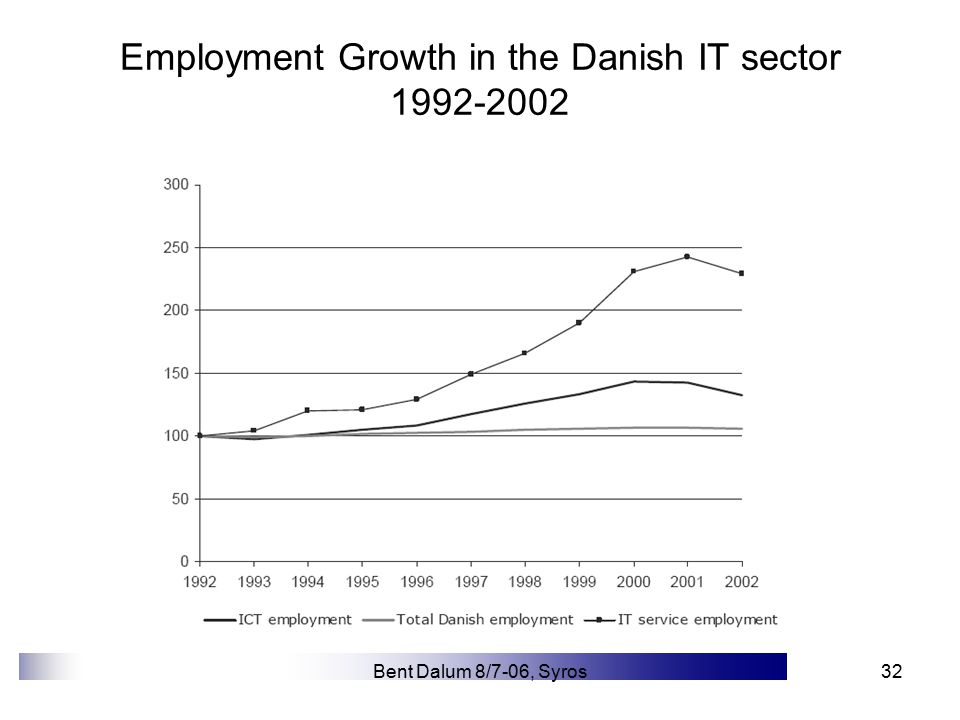 Bent Dalum 8/7-06, Syros32 Employment Growth in the Danish IT sector 1992-2002