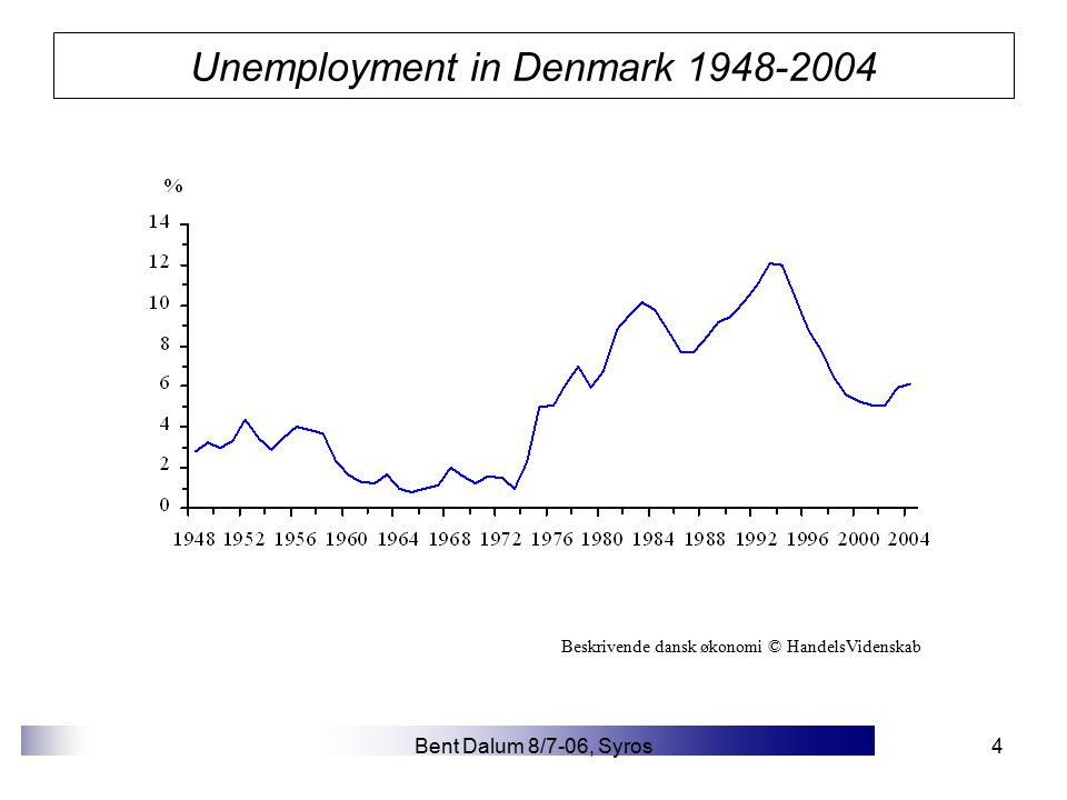 Bent Dalum 8/7-06, Syros15 Industry structure of North Jutland A classical textbook case until the 1980/90s: –Industrial structure dominated by the 'old' industries: agriculture, food processing, fishery, cement, textiles, tobacco, tourism, etc….