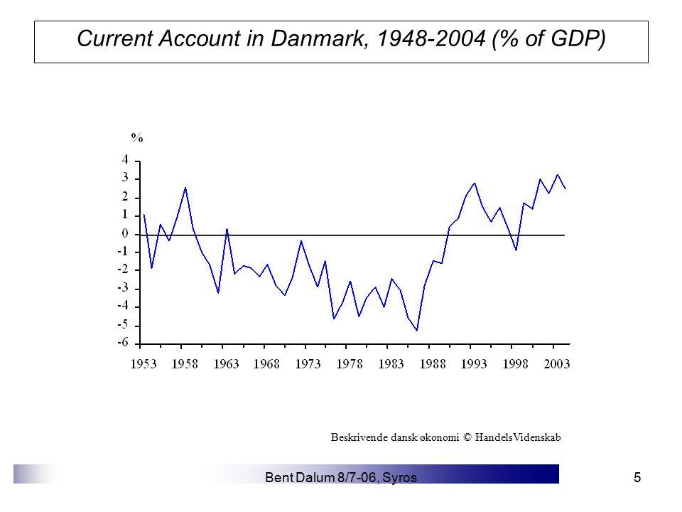 Bent Dalum 8/7-06, Syros5 Current Account in Danmark, 1948-2004 (% of GDP) Beskrivende dansk økonomi © HandelsVidenskab