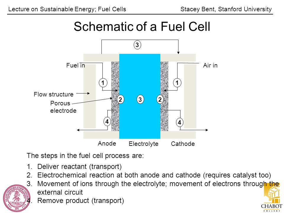 Stacey Bent, Stanford UniversityLecture on Sustainable Energy; Fuel Cells Anode Air inFuel in Flow structure Porous electrode ElectrolyteCathode 1 4 4