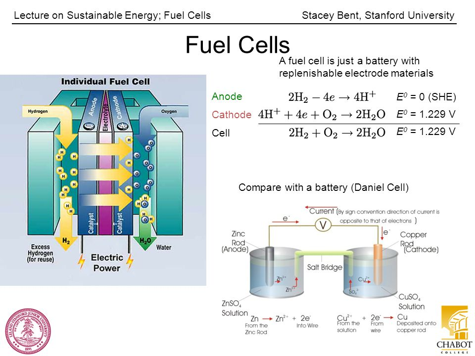 Stacey Bent, Stanford UniversityLecture on Sustainable Energy; Fuel Cells A fuel cell is just a battery with replenishable electrode materials Anode E 0 = 0 (SHE) Cathode E 0 = 1.229 V Cell E 0 = 1.229 V Fuel Cells Compare with a battery (Daniel Cell)