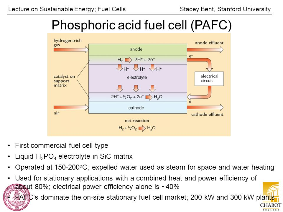 Stacey Bent, Stanford UniversityLecture on Sustainable Energy; Fuel Cells Phosphoric acid fuel cell (PAFC) First commercial fuel cell type Liquid H 3