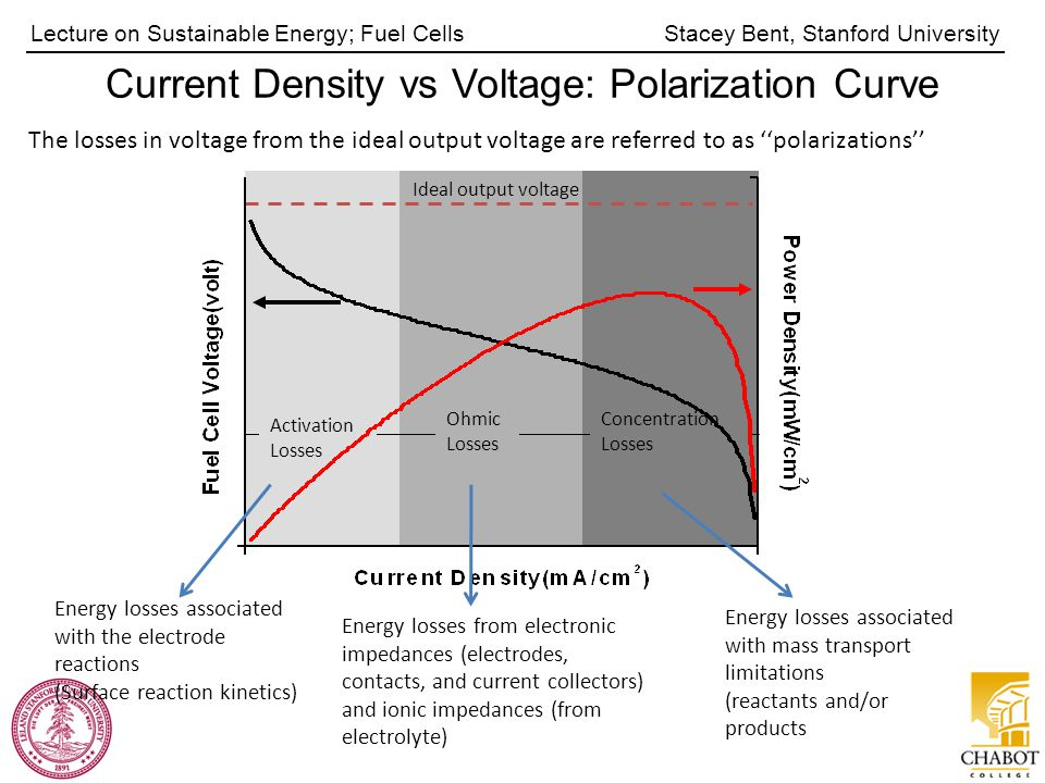 Stacey Bent, Stanford UniversityLecture on Sustainable Energy; Fuel Cells The losses in voltage from the ideal output voltage are referred to as ''polarizations'' Activation Losses Ohmic Losses Concentration Losses Ideal output voltage Current Density vs Voltage: Polarization Curve Energy losses associated with the electrode reactions (Surface reaction kinetics) Energy losses from electronic impedances (electrodes, contacts, and current collectors) and ionic impedances (from electrolyte) Energy losses associated with mass transport limitations (reactants and/or products