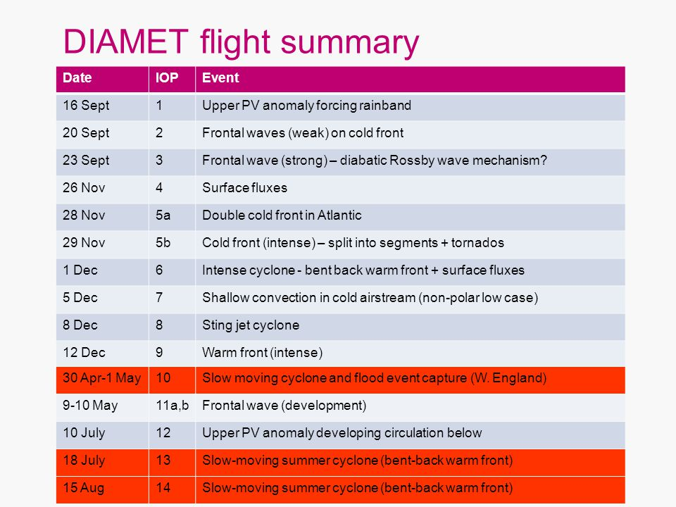 DIAMET flight summary DateIOPEvent 16 Sept1Upper PV anomaly forcing rainband 20 Sept2Frontal waves (weak) on cold front 23 Sept3Frontal wave (strong)