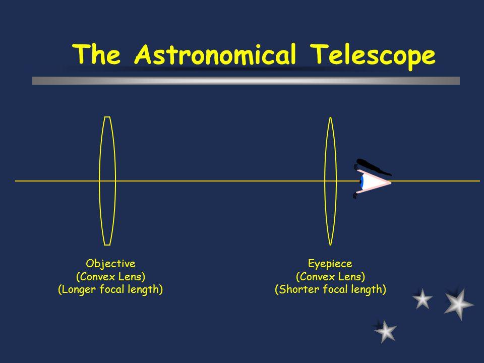 The Astronomical Telescope Eyepiece (Convex Lens) (Shorter focal length) Objective (Convex Lens) (Longer focal length)