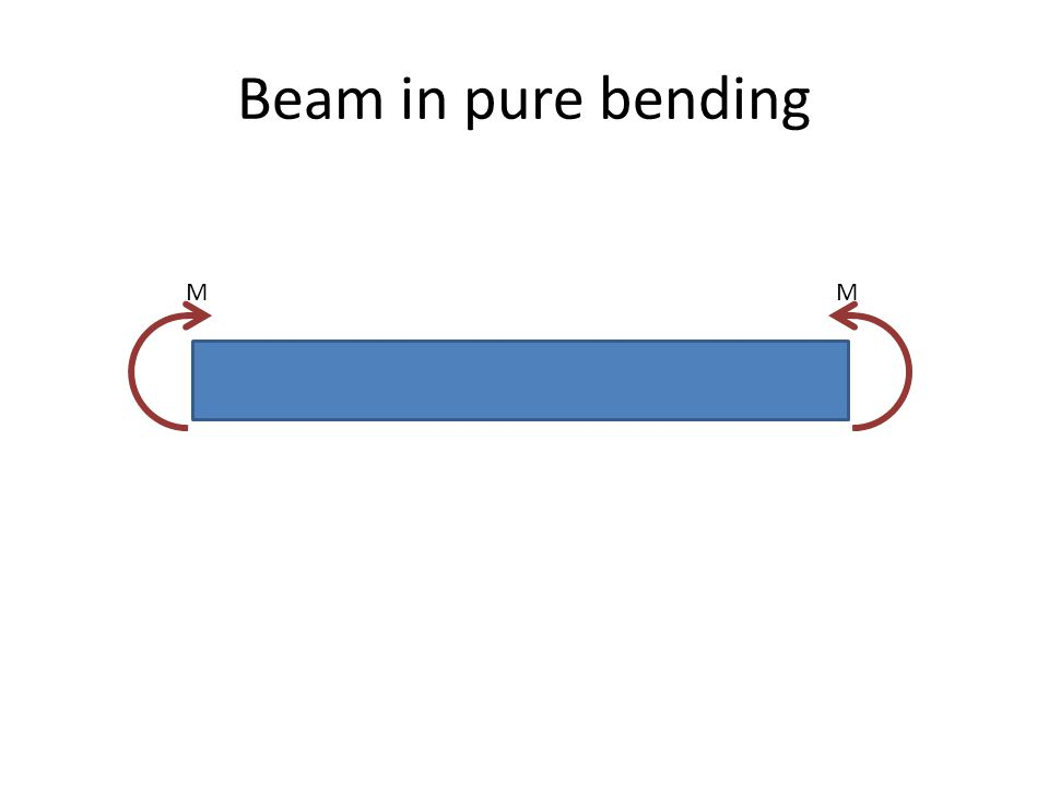 Beam in pure bending MM