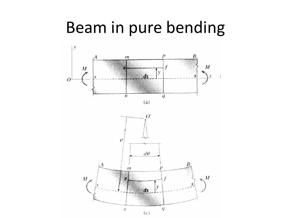 Beam in pure bending Fig 5-7, page 304