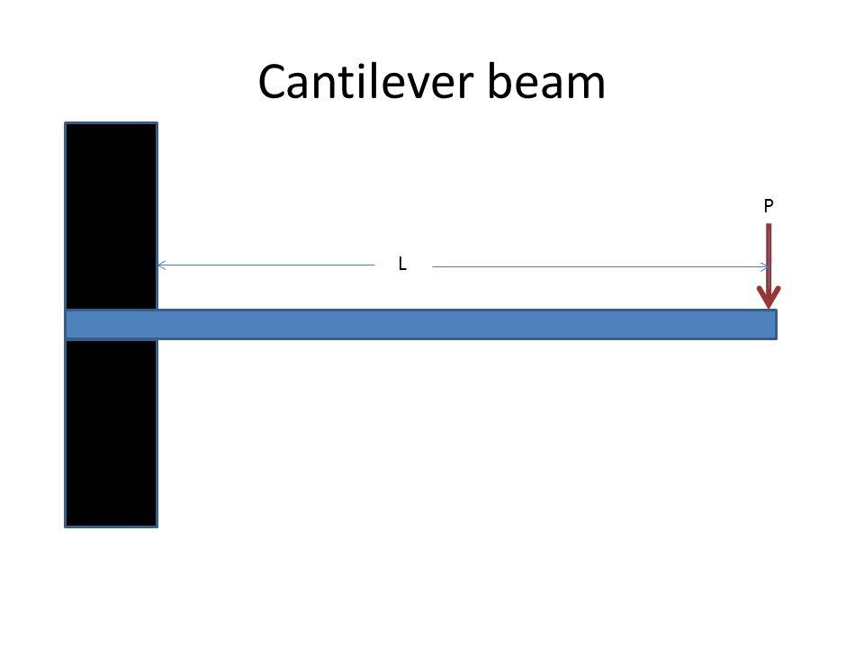 Cantilever beam L P
