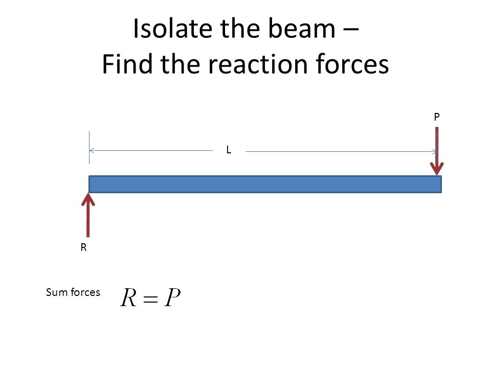 Isolate the beam – Find the reaction forces Sum forces L P R