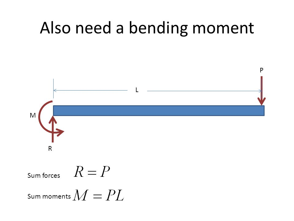 Also need a bending moment Sum forces L P R M Sum moments