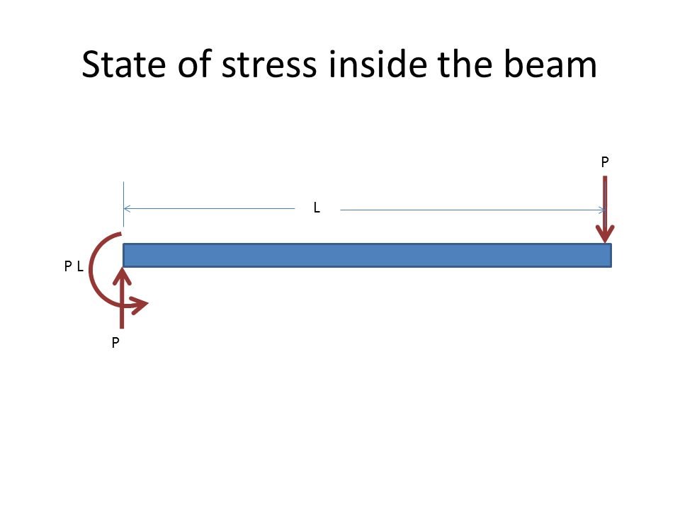 State of stress inside the beam L P P P L