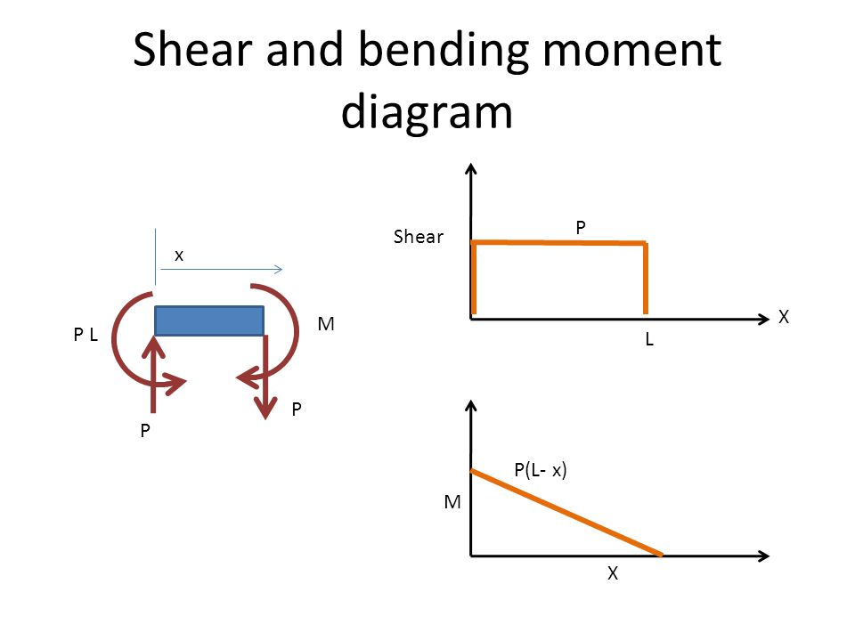 Shear and bending moment diagram X X Shear M P(L- x) P P P P L x M L