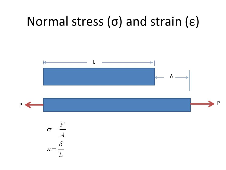Normal stress (σ) and strain (ε) P P L δ