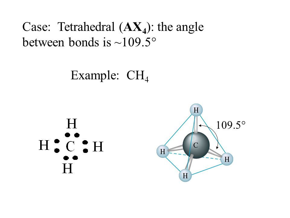 Case: Tetrahedral (AX 4 ): the angle between bonds is ~109.5° Example: CH 4 109.5°