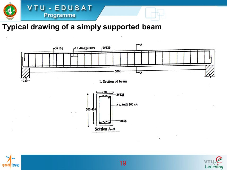 19 Typical drawing of a simply supported beam