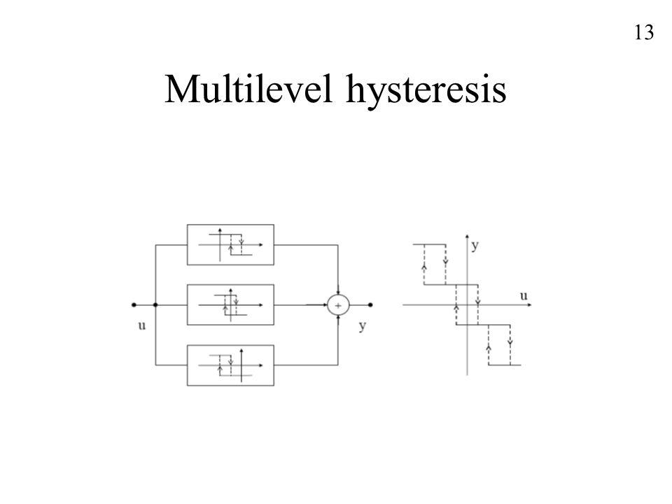Multilevel hysteresis 13