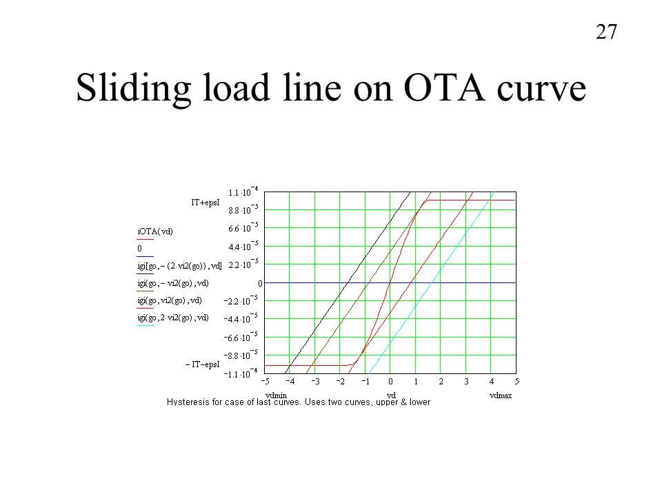 Sliding load line on OTA curve 27