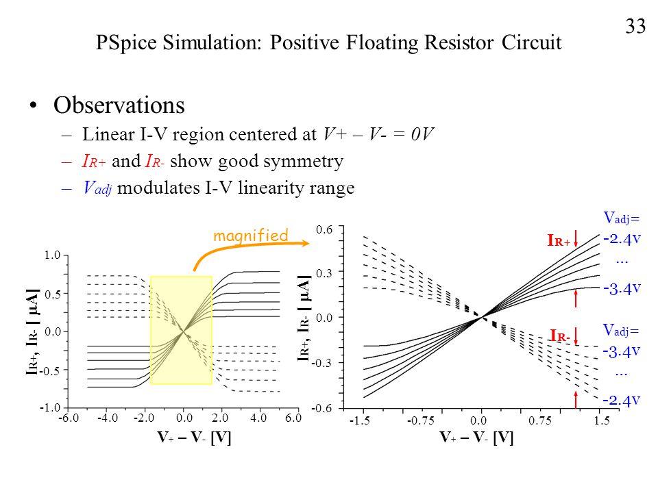 PSpice Simulation: Positive Floating Resistor Circuit Observations –Linear I-V region centered at V+ – V- = 0V –I R+ and I R- show good symmetry –V adj modulates I-V linearity range I R+ I R- V adj = -2.4v … -3.4v V adj = -3.4v … -2.4v 0.6 0.0 -0.6 -0.3 0.3 0.00.751.5-0.75-1.5 V + – V - [V] -6.0 -4.0 -2.0 0.0 2.0 4.0 6.0 V + – V - [V] I R+, I R- [  A] 1.0 0.0 -0.5 0.5 magnified 33