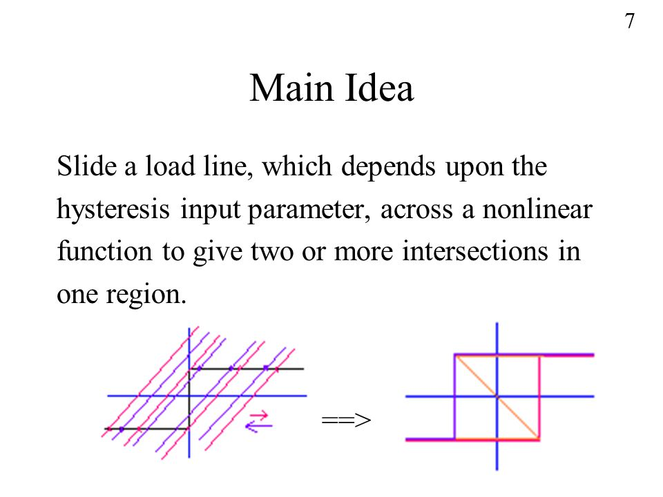 Main Idea Slide a load line, which depends upon the hysteresis input parameter, across a nonlinear function to give two or more intersections in one region.