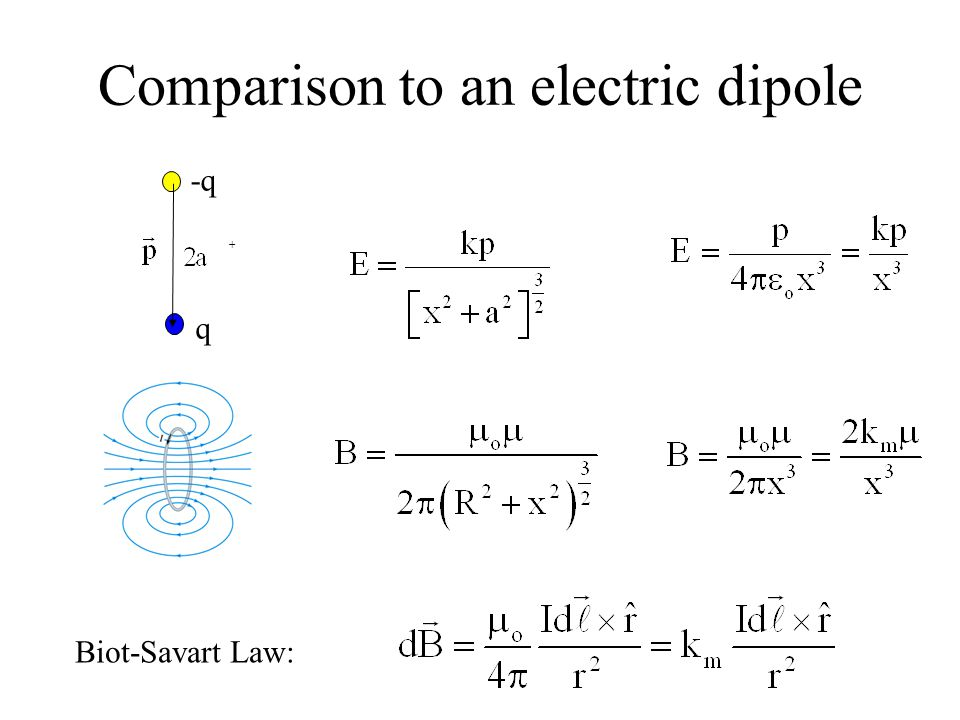 Comparison to an electric dipole + -q q Biot-Savart Law: