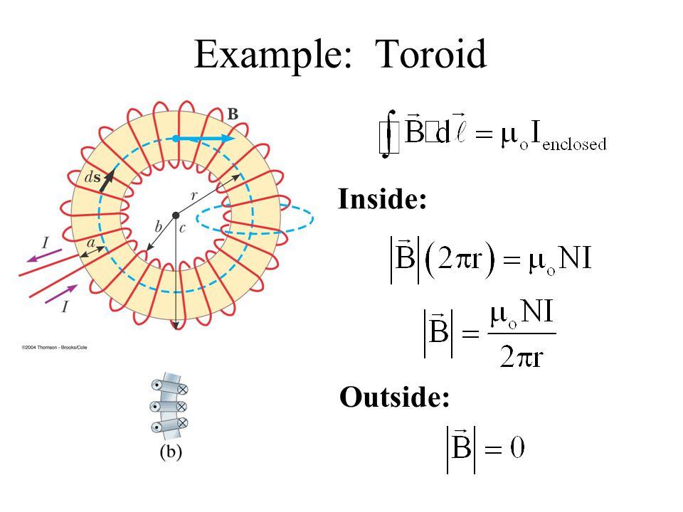Example: Toroid Inside: Outside: