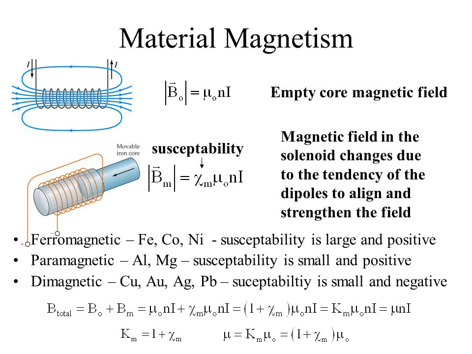 Material Magnetism Empty core magnetic field Magnetic field in the solenoid changes due to the tendency of the dipoles to align and strengthen the fie