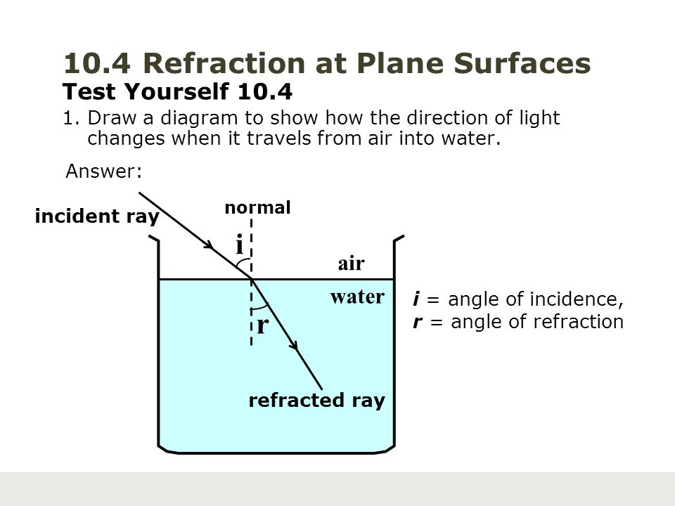 10.4 Refraction at Plane Surfaces Test Yourself 10.4 1. Draw a diagram to show how the direction of light changes when it travels from air into water.