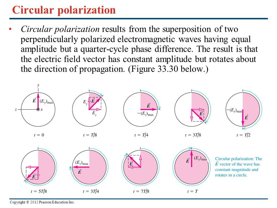 Copyright © 2012 Pearson Education Inc. Circular polarization Circular polarization results from the superposition of two perpendicularly polarized el