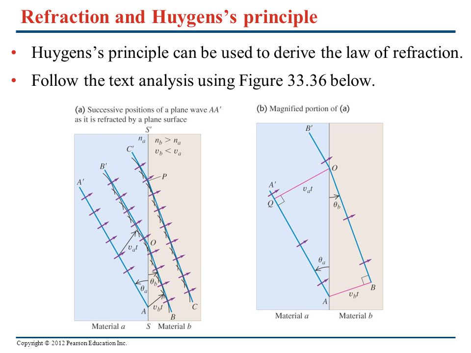 Copyright © 2012 Pearson Education Inc. Refraction and Huygens's principle Huygens's principle can be used to derive the law of refraction. Follow the